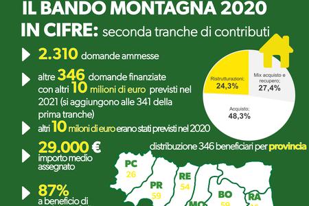 Il bando montagna in cifre: seconda tranche di contributi