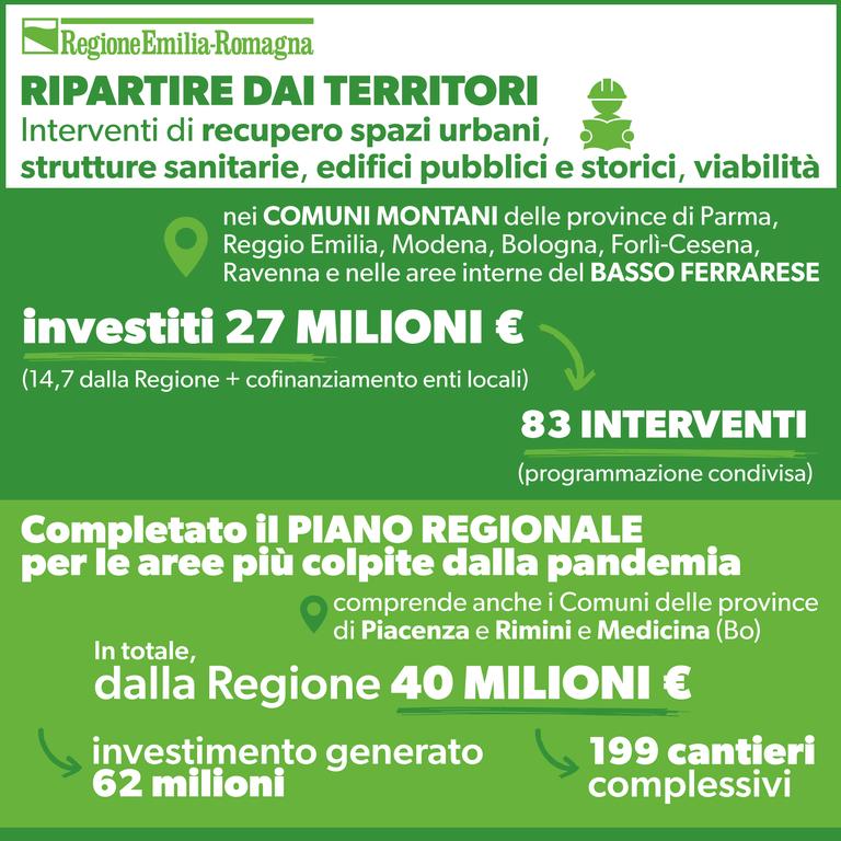 Nei comuni montani delle province di Parma, Reggio Emilia, Modena, Bologna, Forlì-Cesena, Ravenna e nelle aree interne del Basso ferrarese investiti 27 milioni di euro (14,7 dalla Regione + cofinanziamento Enti locali)